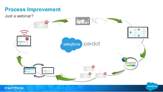 what is Pardot ?
