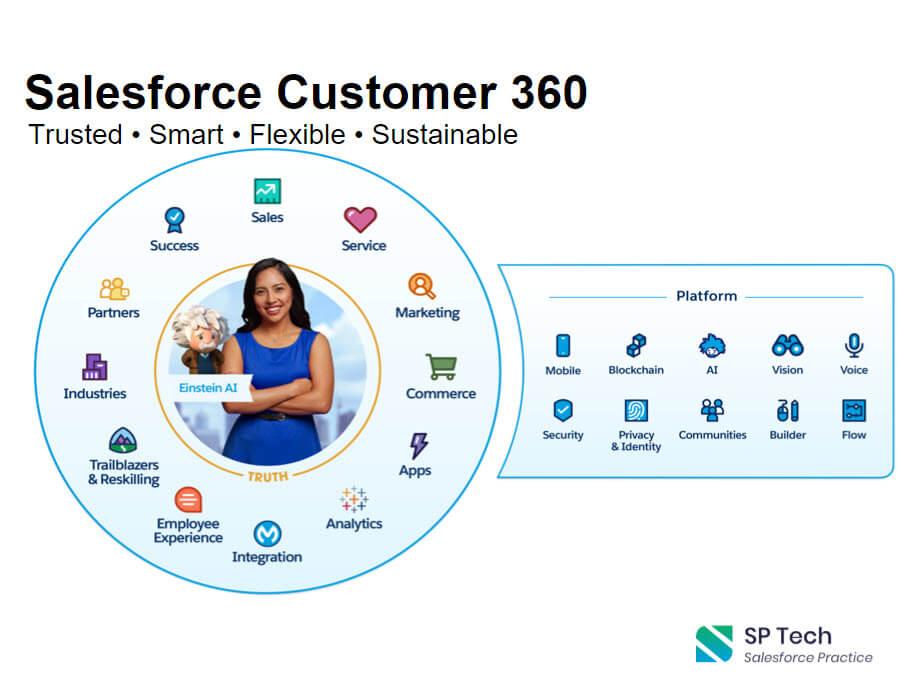 Salesforce Customer 360
