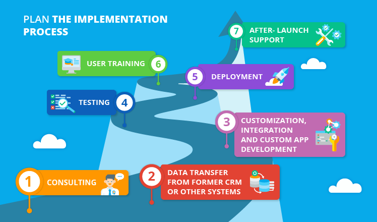 Salesforce Implementation Process