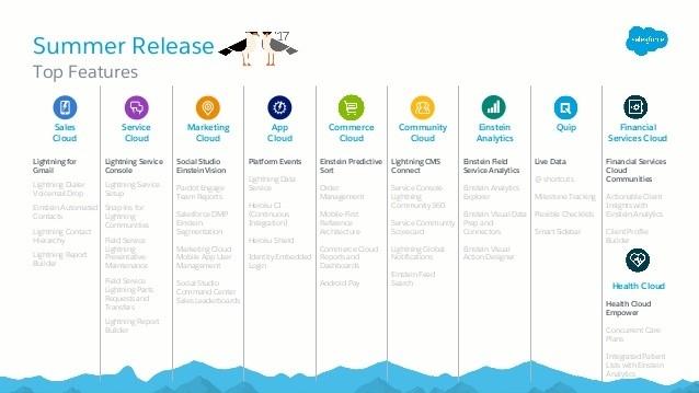 Salesforce Summer Release Top Features