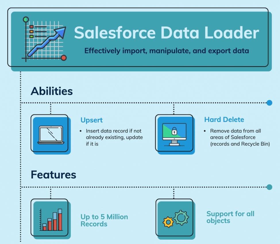 Salesforce Data Loader Infographics